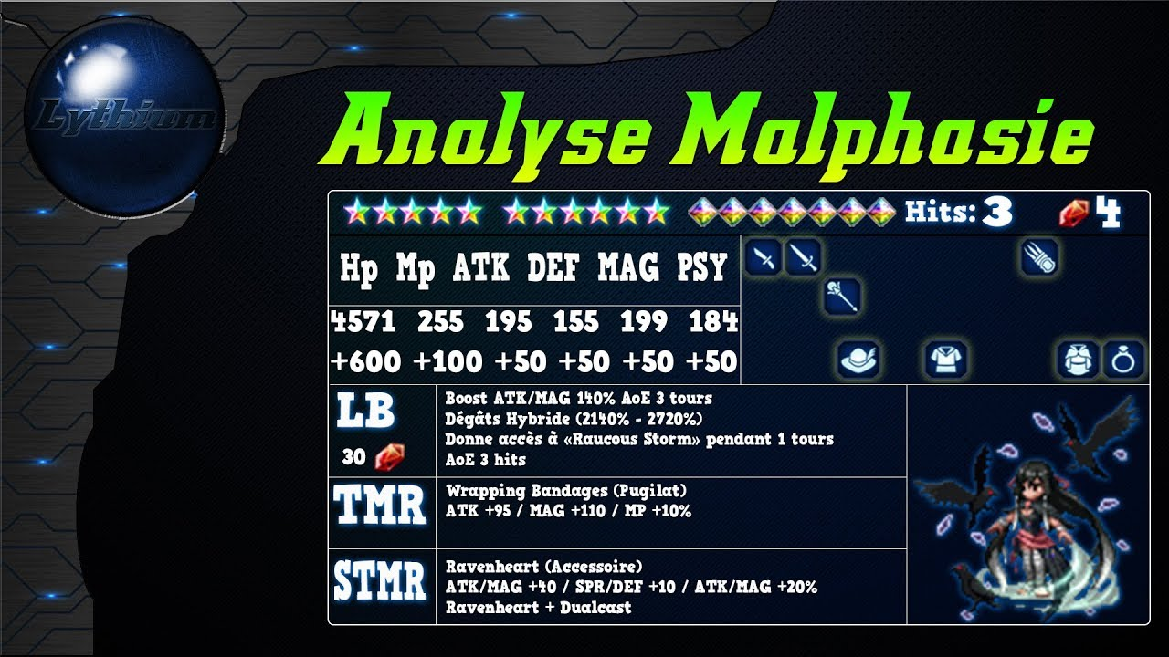 Analyse de Malphasie sur FFBE global