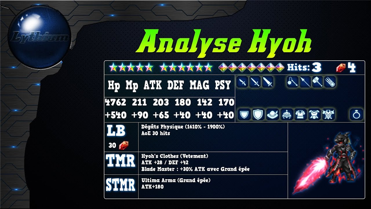 Analyse de Hyoh sur FFBE global.